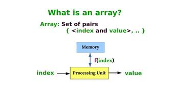 Arrays and Fast Transpose of Sparse Matrix course image