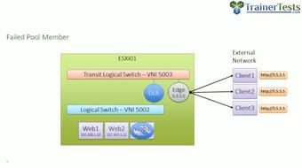 Clear and Simple VMware NSX 6.2 and vSphere Virtual Networks course image